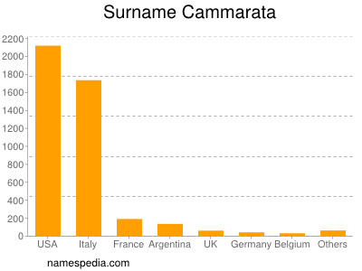 Surname Cammarata