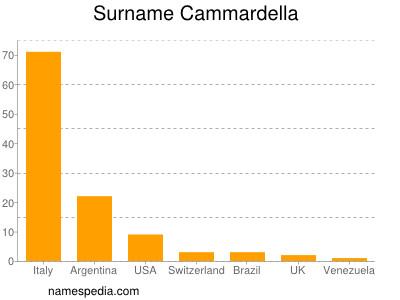 Surname Cammardella