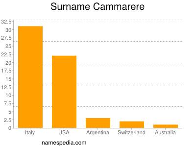 Surname Cammarere