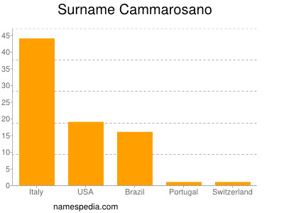 Surname Cammarosano