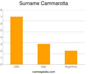 Surname Cammarotta