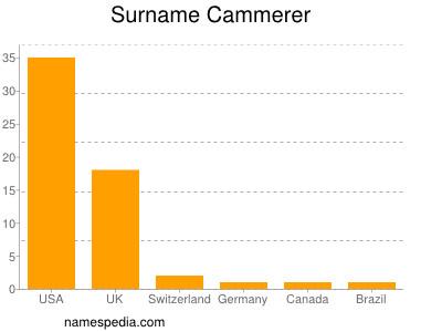 Surname Cammerer