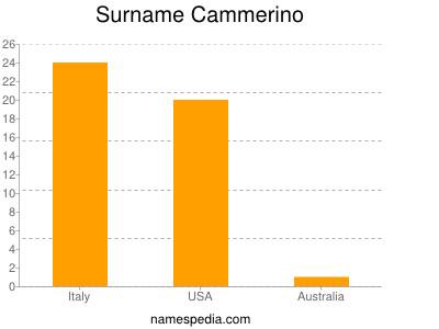 Surname Cammerino
