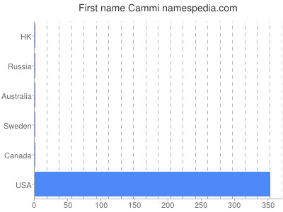 Given name Cammi