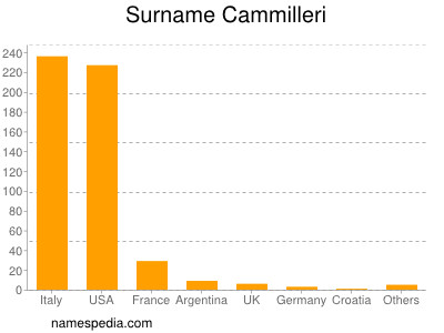 Surname Cammilleri