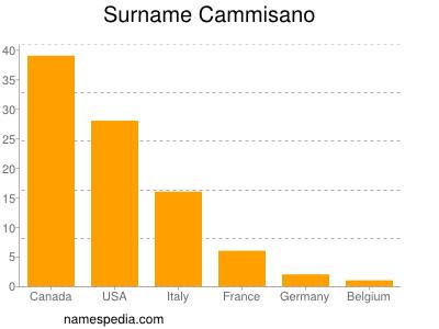 Surname Cammisano