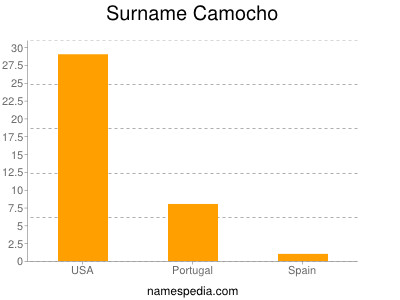 Surname Camocho