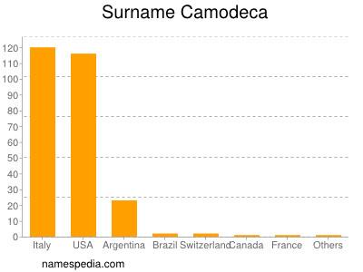 nom Camodeca