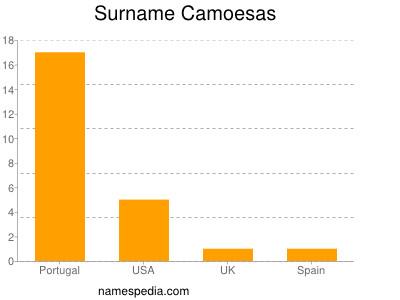 Surname Camoesas