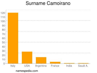 Surname Camoirano