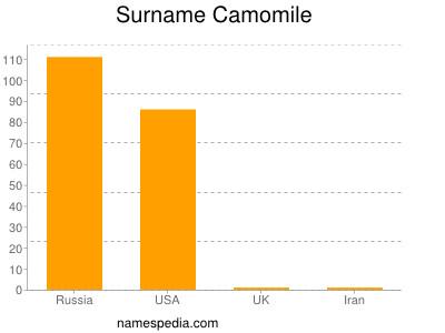 Surname Camomile