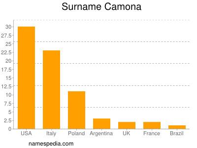 Surname Camona