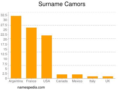 Surname Camors