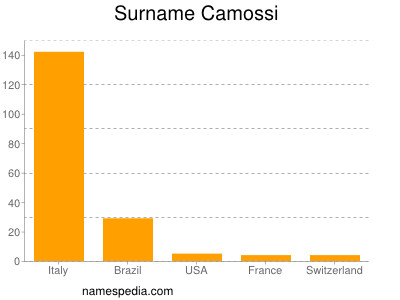 Surname Camossi