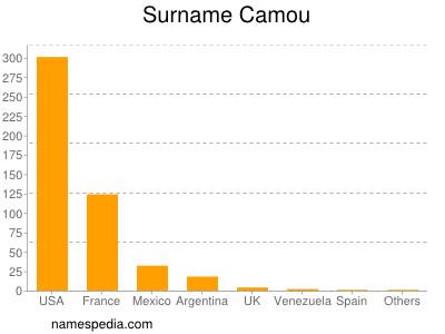 Surname Camou