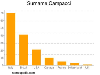 Surname Campacci