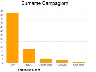 Surname Campagiorni