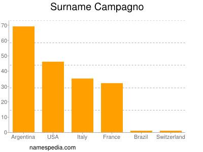 Surname Campagno