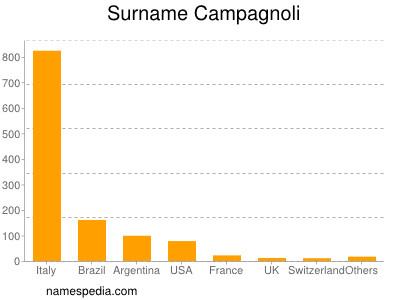 Surname Campagnoli
