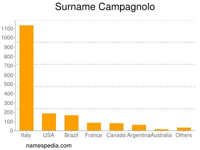 Surname Campagnolo