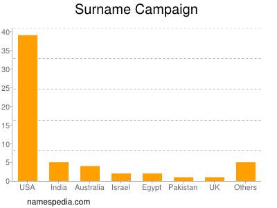 Surname Campaign