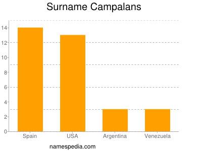 Surname Campalans