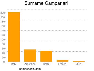 Surname Campanari