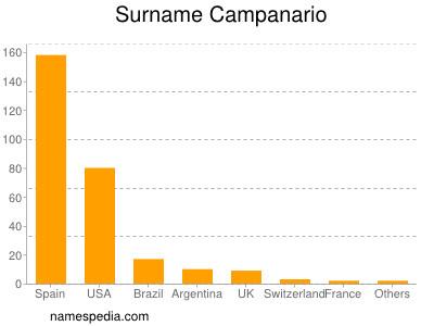 Familiennamen Campanario