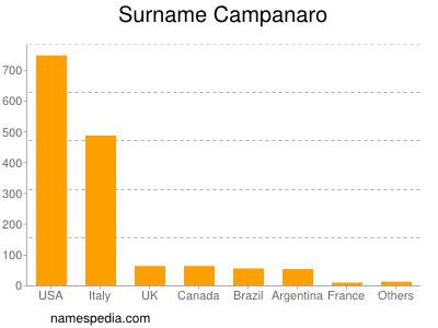 Surname Campanaro