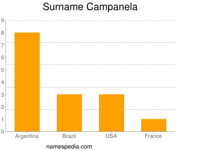 Surname Campanela