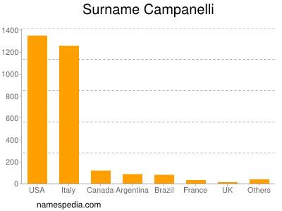 Surname Campanelli
