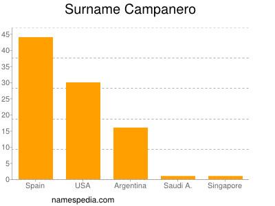 Surname Campanero