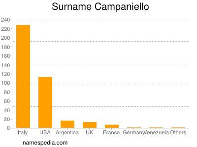 Surname Campaniello