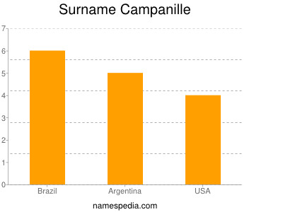 Surname Campanille