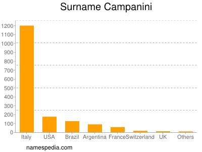Surname Campanini