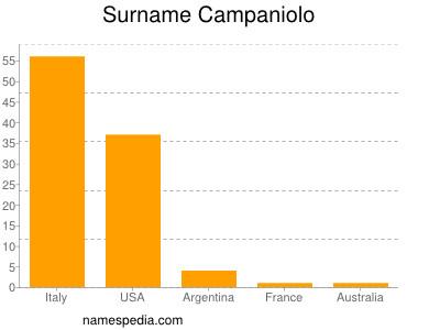 Surname Campaniolo