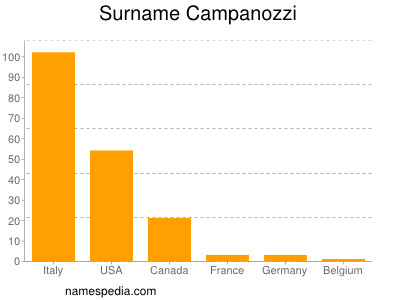 Surname Campanozzi