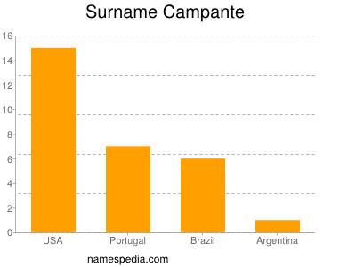 Surname Campante