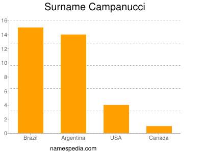 Surname Campanucci