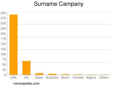 Surname Campany