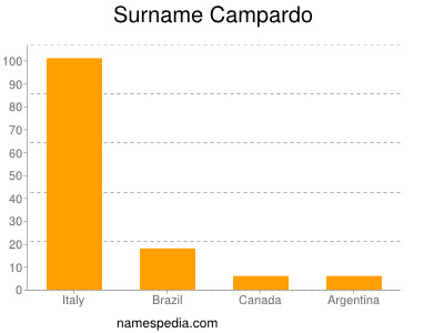 Surname Campardo