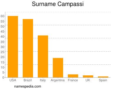 Surname Campassi