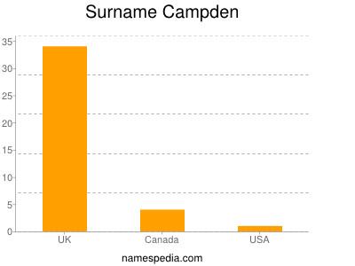 Surname Campden