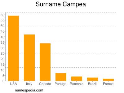 Surname Campea