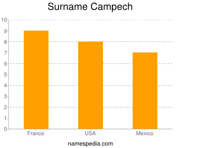 Surname Campech