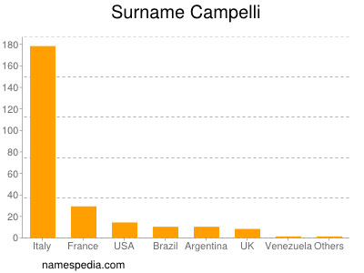 Surname Campelli