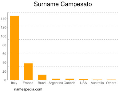 Surname Campesato