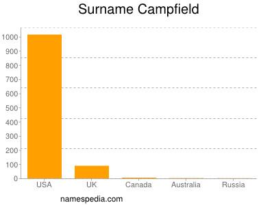 Surname Campfield
