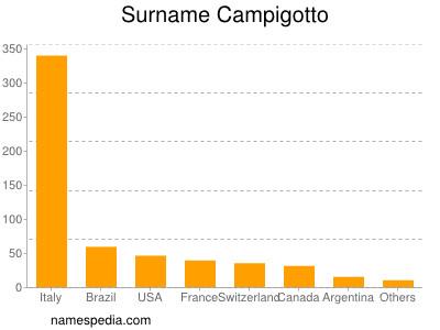 Surname Campigotto