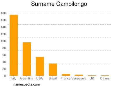 Surname Campilongo